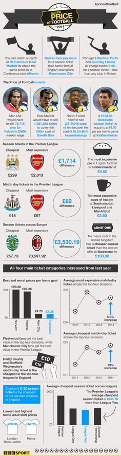 """2014 """"Price of Football: The best of the BBC Sport study in numbers"""" - some of the key stats from the BBC Sport Price of Football survey. 