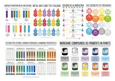Colourful Chemistry - Infographic downloads