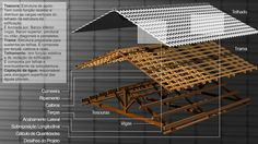 Estrutura completa do telhado