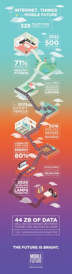 Photo of the Day: The Mobile Future and Internet of Things Infographic
