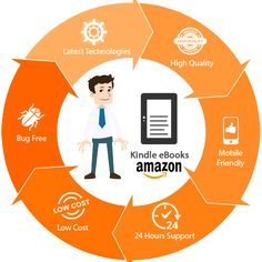 As you get ready to publish your book, you should also get geared up for eBook creation, publishing, and distribution to allure the modern age book readers. Amazon Kindle has emerged as one of the most popular eBook reading and library organising device. V1 Technologies offers the best Amazon eBook development service UK and helps the authors create eBooks and get them published on Amazon Kindle.