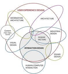 user experience design #UX - Infographie du périmètre de la discipline