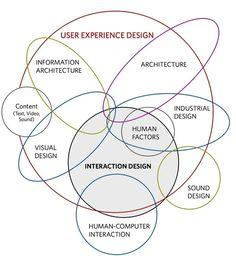 User Experience Design vs. Interaction Design vs. HCI