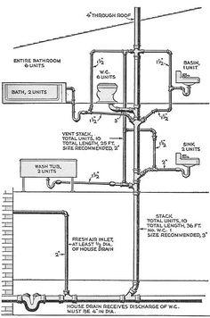 Venting at Toilet - Plumbing Forum - GardenWeb Toilet Vent Diagram Brady Home Services - Plumbing Vents Plumbing vent diagram Plumbing Drains, Pex Plumbing, Bathroom Plumbing, Plumbing Fixtures, Plumbing Pipe Furniture, Residential Plumbing, Plumbing Installation, Plumbing Problems, Pipe Sizes