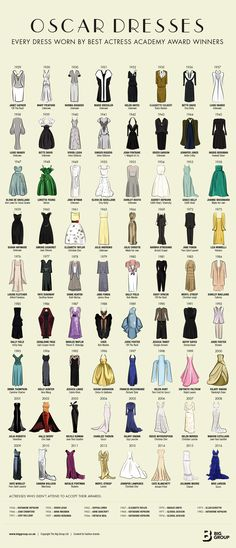 The dresses worn by all the best actress Oscar winners