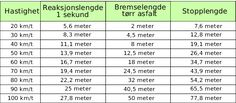 6.5.2 - Bremsing og bremselengder Periodic Table, Periotic Table