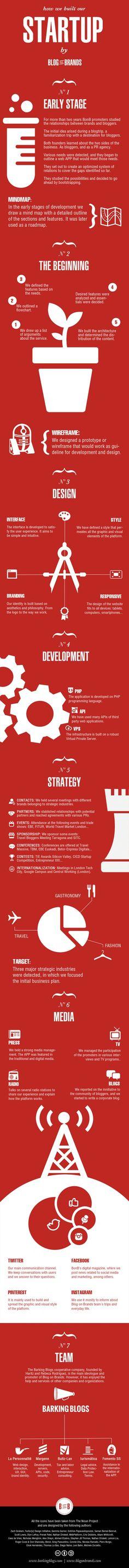 How we built our #startup http://blogonbrands.com #brands #blogs #startups #smm #socialmedia