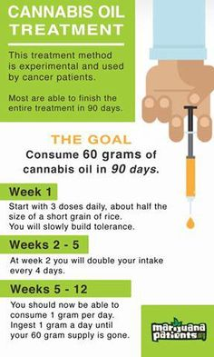 Cannabis Oil Treatment for Cancer patients (can also be used to prevent cancer from occurring).