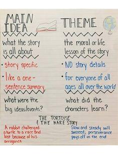 Dyslexia Teaching, Teaching Writing, Writing Skills, Theme Anchor Charts, Reading Anchor Charts, Middle School Reading, Middle School English, Teacher Tools, Teacher Hacks