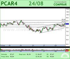 P.ACUCAR-CBD - PCAR4 - 24/08/2012 #PCAR4 #analises #bovespa