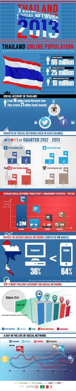 อัพเดทตัวเลข Social Network ของไทย