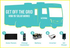 Solar power is a popular and safe alternative source of energy. In basic words, solar energy describes the energy created from sunlight. There are different approaches for harnessing solar energy f… Solar Energy Panels, Best Solar Panels, Solar Roof Tiles, Solar Projects, Energy Projects, Solar Energy System, Off The Grid, Diy Solar, Renewable Energy