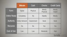 Comparing bitcoin other currencies