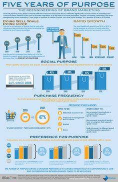 Five Years of Purpose [INFOGRAPHIC]