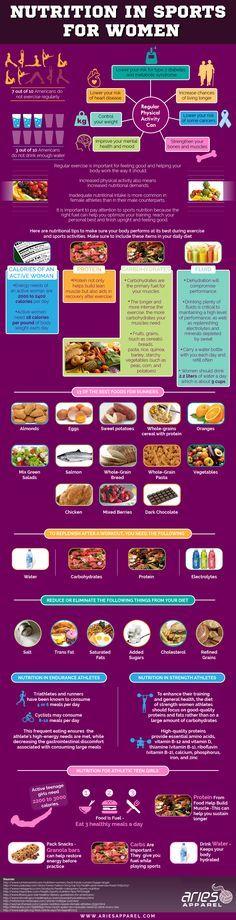 Nutrition in Sports for Women #Infog raphics — Lightscap3s.com