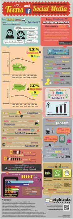 Infographic met feiten over de vermeende wegloop van jongeren op Facebook dd 27-4-2013
