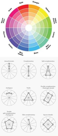 TIL Colours - [color wheel with easy to understand color theory. Color Wheel Interior Design, Color Interior, Interior Ideas, Colour Schemes, Color Combos, Colour Wheel Combinations, Colour Combinations Fashion, Colour Palettes, Graphisches Design