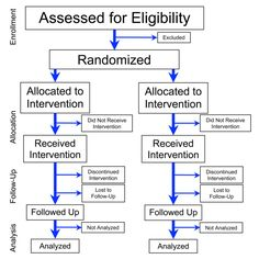 Randomized controlled trial - Wikipedia, the free encyclopedia