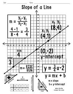 My Math Resources - Slope of a Line Poster Math Charts, Math Anchor Charts, Math Teacher, Teaching Math, Math Classroom Decorations, College Math, Math Words, 8th Grade Math, Math Notebooks