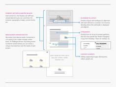 Wireframes by Joshua Krohn #deliverables #presentation #UX ...