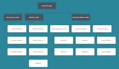 Here is an internet small business org chart template for your reference. You can add more divisions, management titles, names, employee photos and more by using the free download version. Lesson Plan Sample, Lesson Plan Templates, Organizational Chart Examples, Madeline Hunter Lesson Plan, Business Expense Tracker, Microsoft Word 2010, Small Business Start Up, Business Organization, Resume Templates