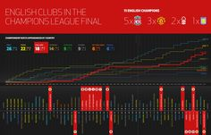 The Champions League Final 1956 - 2011