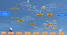 A mindmap about Sustainable Responsability