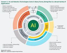 Artificial Intelligence Article, Artificial Intelligence Algorithms, Machine Learning Artificial Intelligence, Handwriting Recognition, Speech Recognition, Facial Recognition, Speech Synthesis, Machine Learning Deep Learning, Robotic Automation