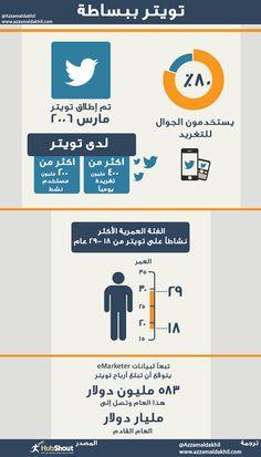 #تويتر ببساطة  http://azzamaldakhil.com/azzam/2013/09/28/%d8%aa%d9%88%d9%8a%d8%aa%d8%b1/