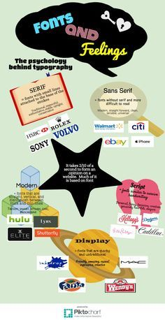 #infographic psychology of fonts and typography