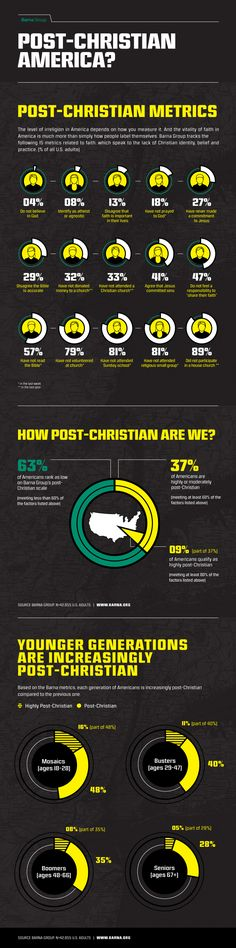 Barna study finds 1 in 3 adults qualify as 'post-Christian,' but answers to 15 questions vary widely.