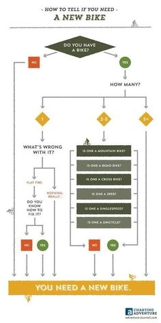 How to tell if you need a new bike