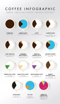 Coffee Infographics Simple coffee grapes content Make the coffee cups into pie charts Coffee Menu, Coffee Tasting, Coffee Drinks, Best Travel Coffee Mug, Best Coffee, Coffee Process, Coffee Guide, Coffee Ideas, Pause Café