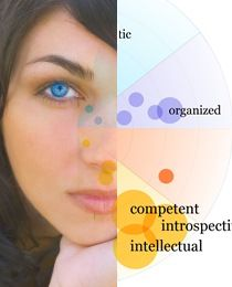 """If you've taken a college psychology course or have any interest in personality, you've more than likely come across the term """"Big Five"""" personality dimensions or personality traits. These have been gathered through the result..."""