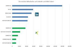 Wer hat die meisten Mitarbeiter auf #XING und #LinkedIn? Eine Synopsios der DAX 30