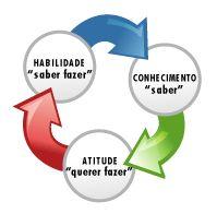 JORGENCA - Blog Administração: Competências Organizacionais