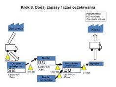 Metody analizy procesów logistycznych