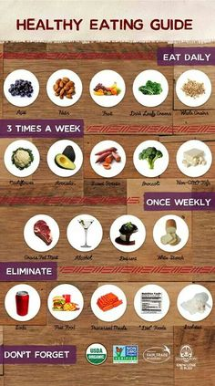 Healthy Eating guide. Pinned for Pink Pad - PinkP.ad