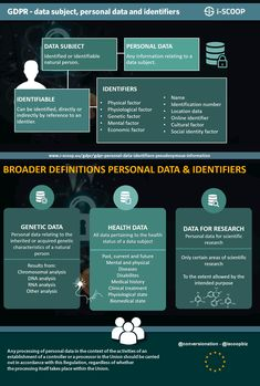 GDPR - data subject personal data and identifiers