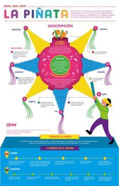 La piñata. #Mexico #Mexican culture http://infografiasencastellano.com/2013/11/30/la-pinata-infografia-infographic/?postpost=v2#content                                                                                                                                                     Más