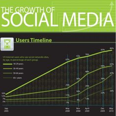 THE GROWTH OF SOCIAL MEDIA