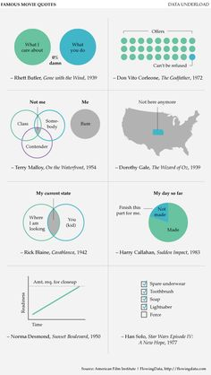 famous movie quotes turned into charts and infographics