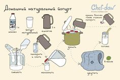 chefdaw - Домашний натуральный йогурт