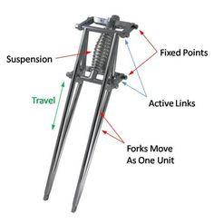 how to build a springer fork