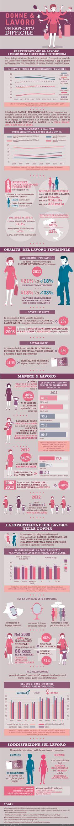Donne e lavoro | Infografica di Esseredonnaonline