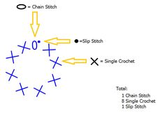 Many crocheters, even experienced ones, haven't been able to master or even attempt using a chart crochet pattern. I used to get very discouraged when I'd find the perfect free patterns on Pinterest, just to follow the links and have my dreams crushed by a chart. Eventually, I just had to learn! Le me tell …