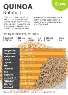 Quinoa nutrition - Dr. Axe