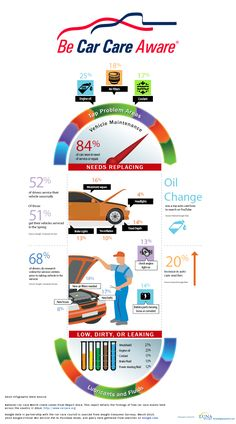 Auto technicians say the key to keeping vehicles running well-today and down the road-is routine maintenance. Yet many drivers tend to stall when it comes to keeping up with some everyday auto-basics. A recent survey by the Car Care Council found: 25% of cars had low or dirty engine oil. 13% had low or contaminated brake fluid. READ MORE »