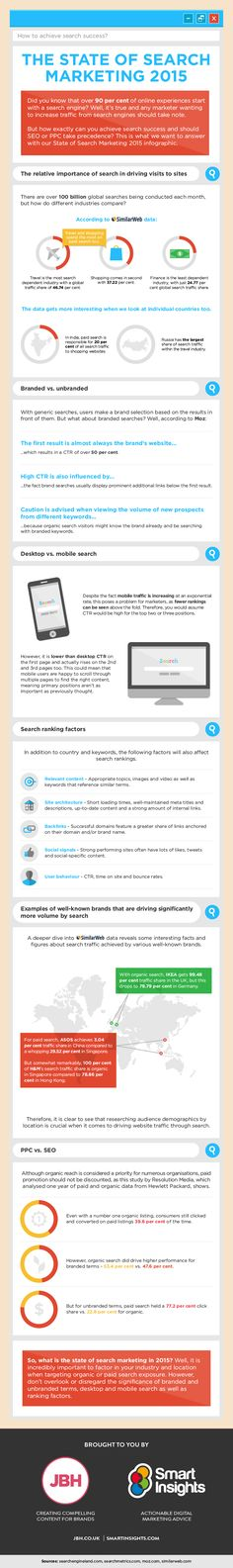 The State of Search Marketing 2015 - #infographic #Searchengineoptimization vs pay per click (PPC)