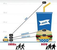 FireShot Screen Capture #006 - 'Health - Brian Fung - Infographic_ A Fast Food Burger Is 3 Times Larger Now Than in the 1950s - The Atlantic...